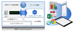 『phpStartPack for IBM i』PHPスタートパック